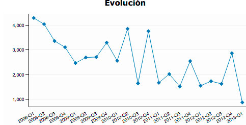 venta-viviendas-asturias-evolución