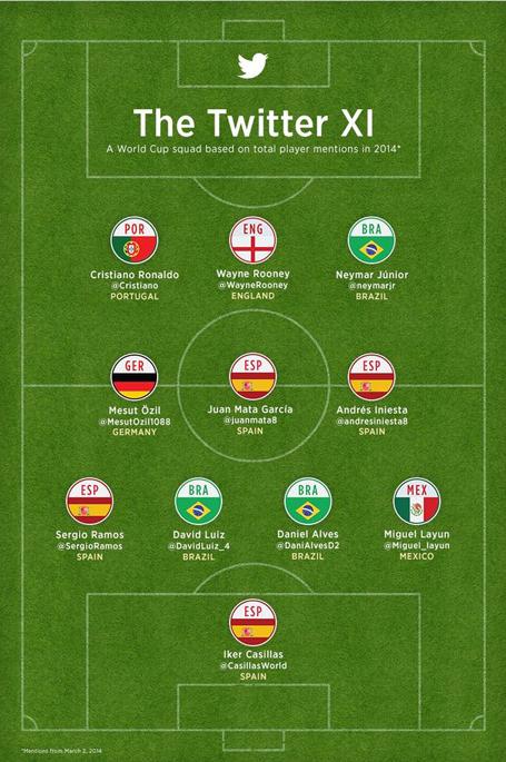 Twitter-Roja-seleccion-Mundial-Brasil